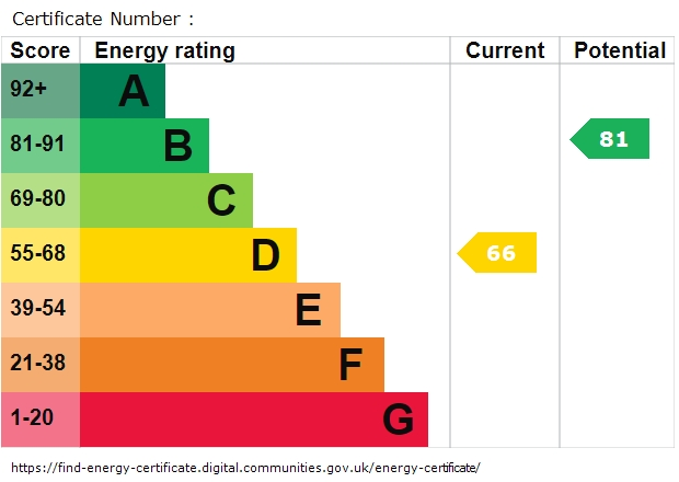 EPC Graph for Queensway, Redhill