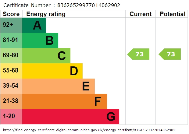 EPC Graph for Furze Close, Redhill